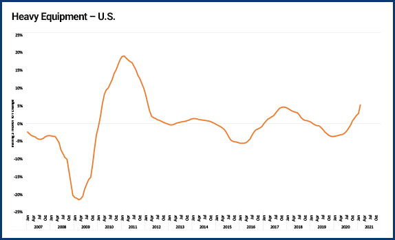 Heavy equipment price index