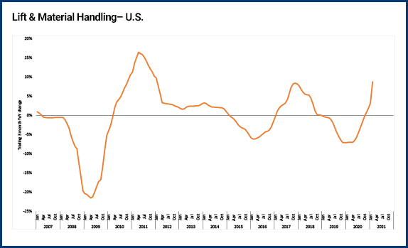 Lifting & material handling price index